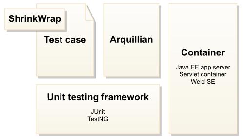 Arquillian: An integration testing framework for Java EE