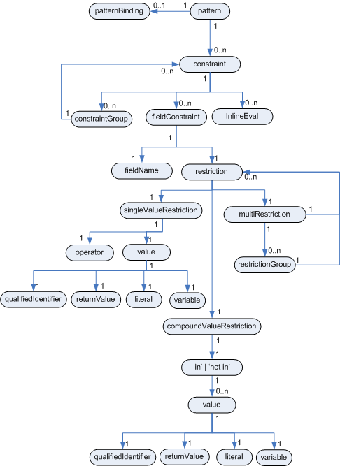 Chapter 5 the rule language pattern entity relationship diagram ccuart Images