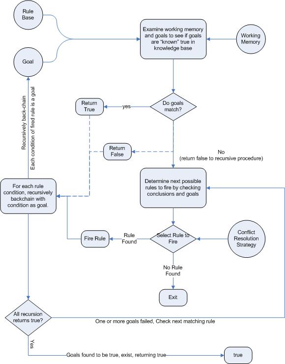 Drools Expert User Guide