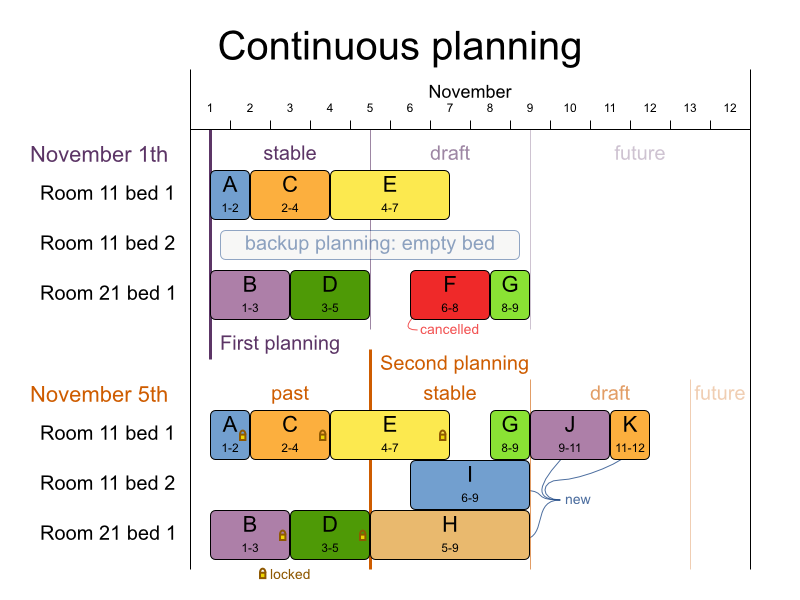 Chapter 11. Repeated planning