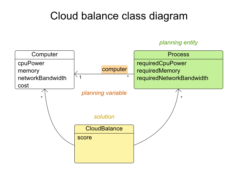 Cloud balance class diagram