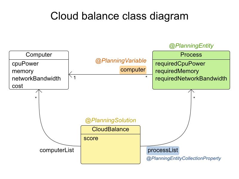Netbeans class diagram images netbeans class diagram in the uml class diagram above ccuart Image collections