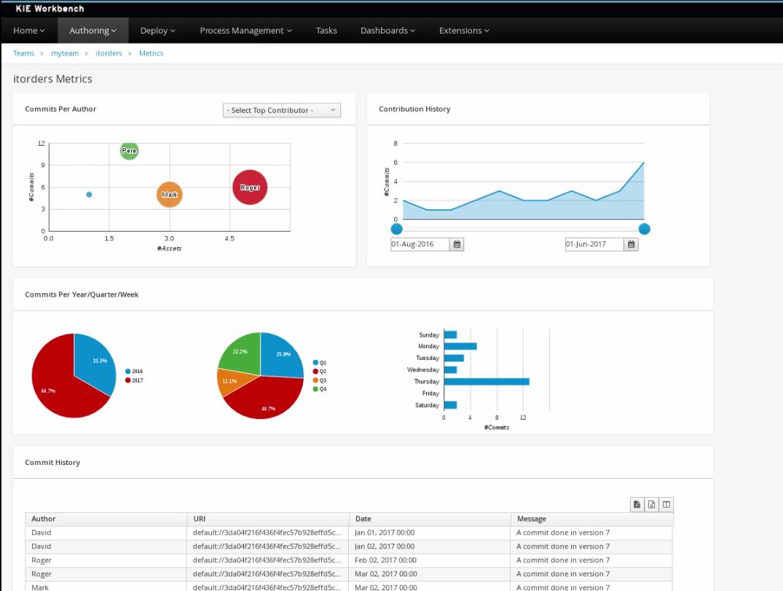 project metrics dashboard