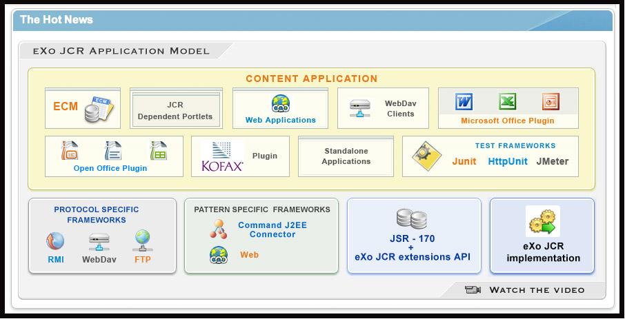 eXo JCR Developer Guide