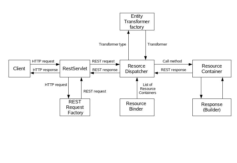 Transformers Wiring Diagramsgetparams: eXoJCR Reference Manualrh:docs.jboss.org,Design