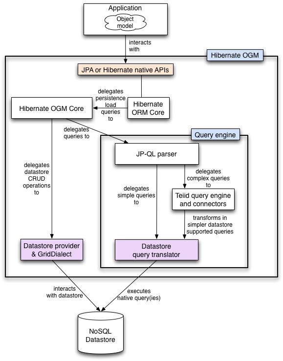Hibernate OGM Reference Guide