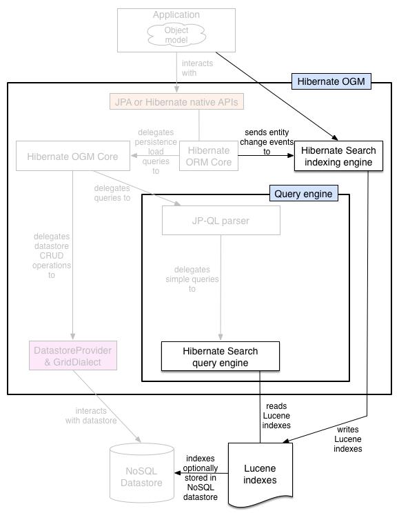 Hibernate OGM 5 4 1 Final: Reference Guide
