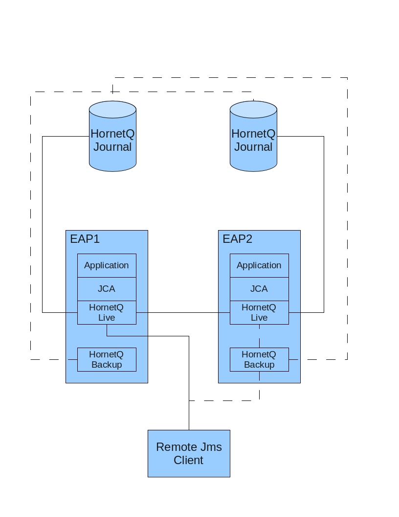 chapter 38 hornetq and application server cluster configuration