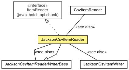 JacksonCsvItemReader (jberet-support 1 2 0 Alpha2 API)