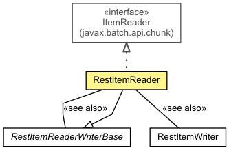 RestItemReader (jberet-support 1 3 0 Beta1 API)