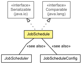 JobSchedule (jberet-schedule 1 3 0 Final API)