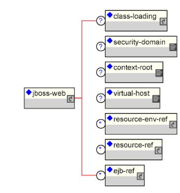 CHAPTER 3 Naming on JBoss - The JNDI Naming Service