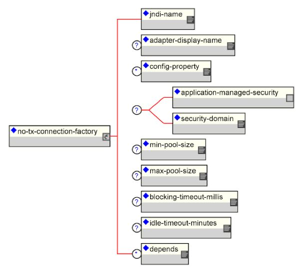 Chapter 7. Connectors On JBoss