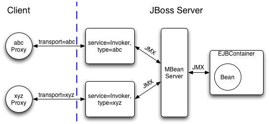 11 2 1 detached invokers the transport middlemen for Architecture client serveur