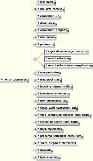 5 3  Configuring JDBC DataSources
