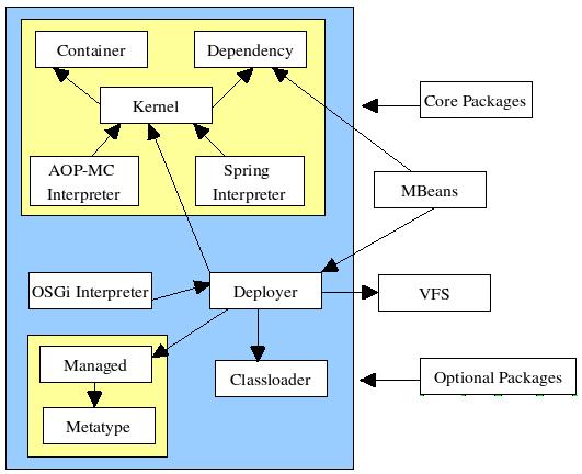 JBoss Application Server 5 0 0