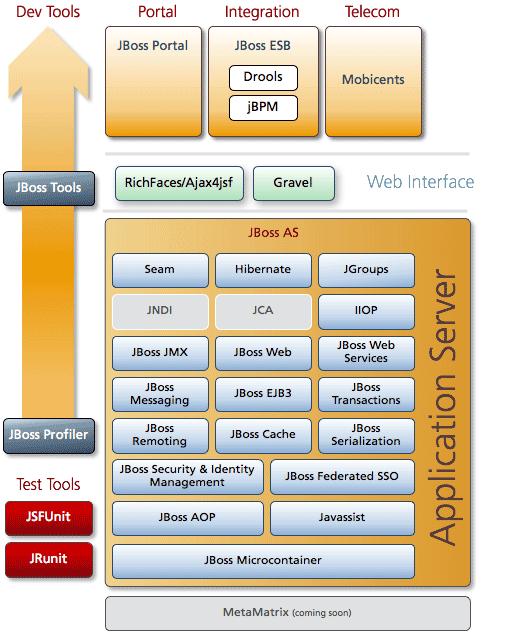 JBoss Application Server 5.0.0