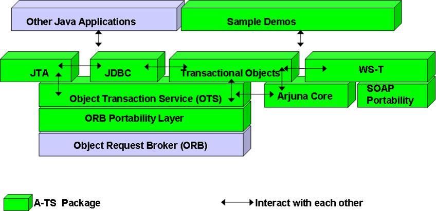 J2ee Web Services By Richard Monson Haefel Download