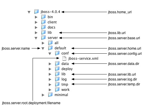 Chapter 3  Directory Structure