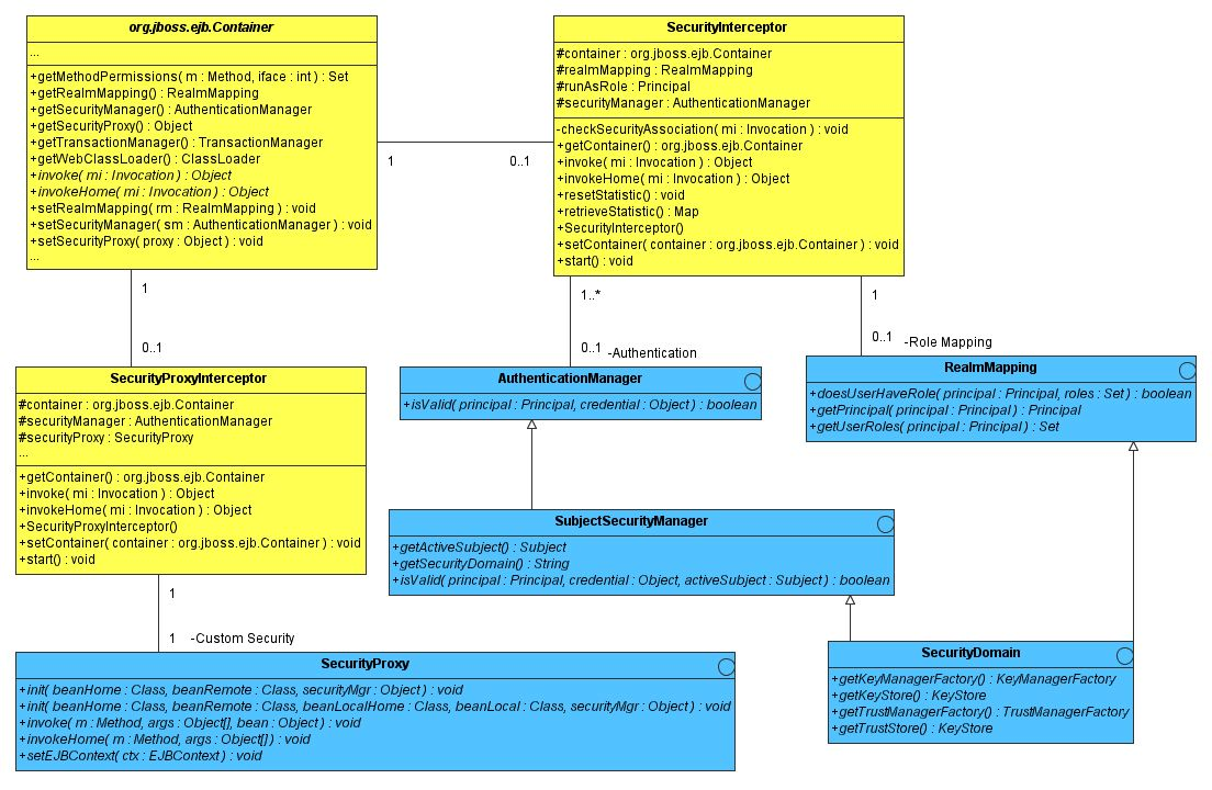 The JBoss 4 Application Server J2EE Reference