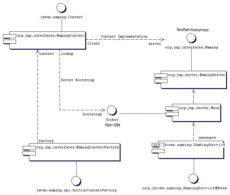 client server architecture and attributes Chapter 3 network-based framework that evaluates each style according to the architectural properties it would induce if applied to an architecture for a prototypical network-based hypermedia the client-server style is the most frequently encountered of the architectural styles for.