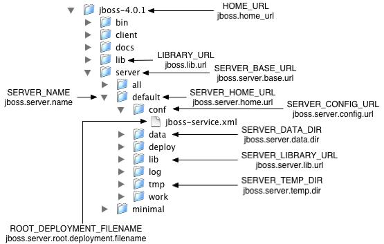Jboss Directory Structure Overview
