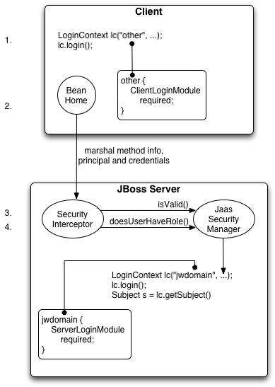 jboss jaas login