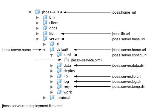Chapter 1  Installing and running JBoss