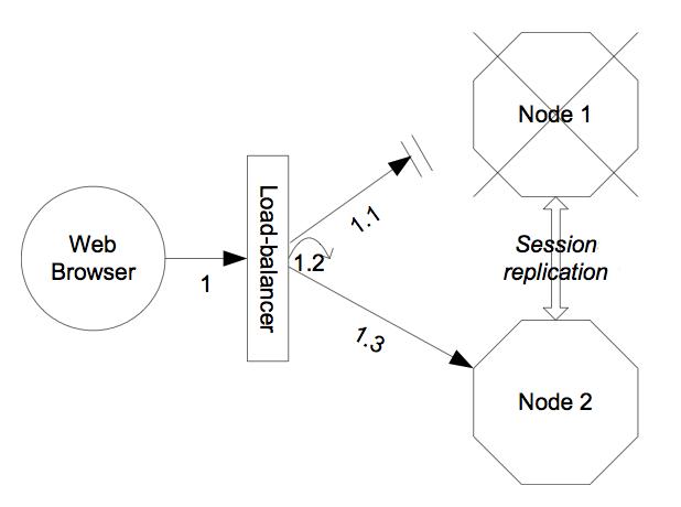 JBoss AS 5 1 Clustering Guide