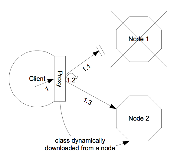 The Client Side Interceptor (proxy) Architecture For Clustering