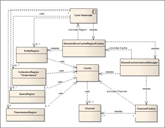 Hibernate cache provider