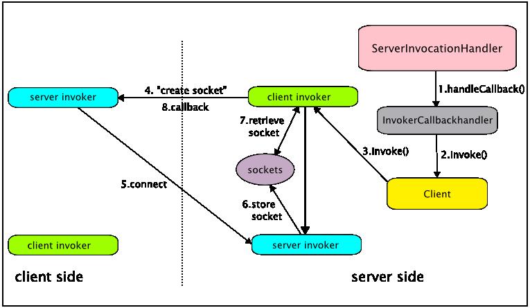 JBoss Remoting Guide