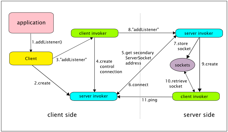 Chapter 5  Configuration