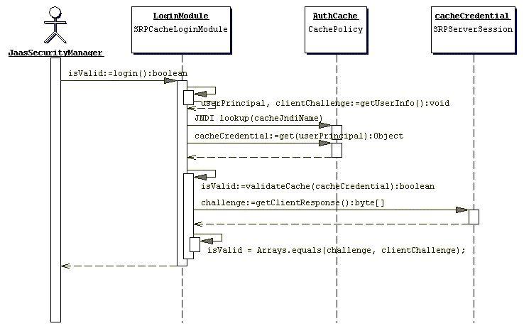 JBoss AS 6 0 Security Guide