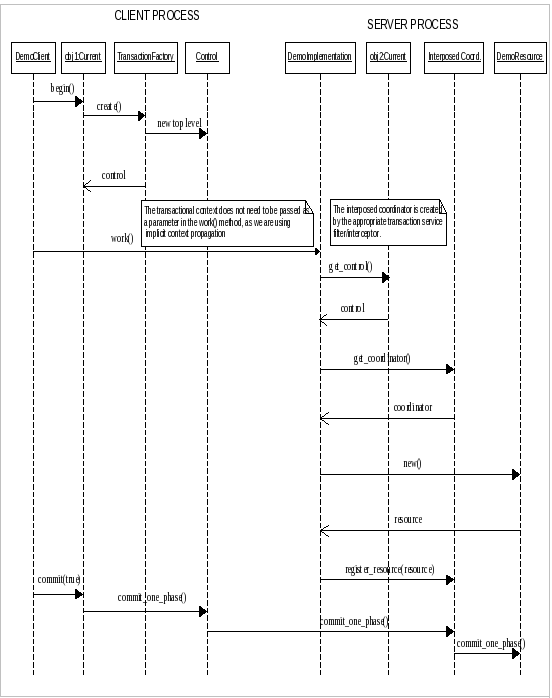 Sequence diagram of admission explore schematic wiring diagram chapter 6 example rh docs jboss org sequence diagram of online university admission system sequence diagram ccuart Choice Image
