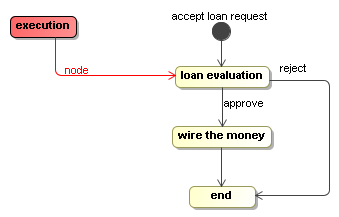 the process in evaluating a loan request