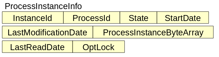 Chapter 7  Core Engine: Persistence and transactions