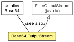 Base64 OutputStream (ModeShape Library Reference (1 2 0 Final))