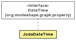 JodaDateTime (ModeShape Distribution Library Reference (2 5 0 Final))