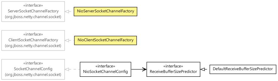 org jboss netty channel socket nio (The Netty Project 3 0 2 GA API