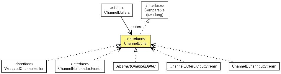 ChannelBuffer (The Netty Project API Reference (3 1 5 GA