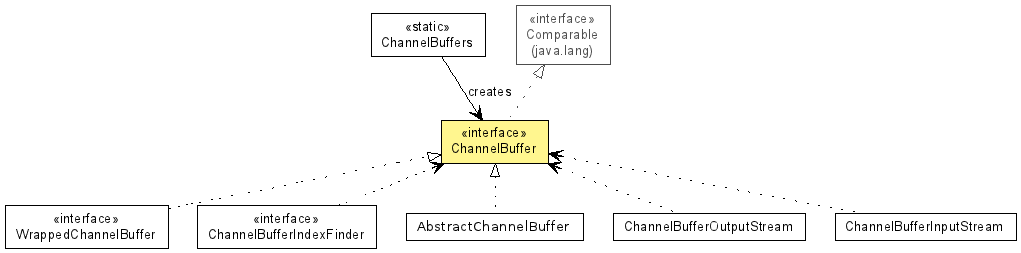 ChannelBuffer (The Netty Project API Reference (3 2 6 Final))