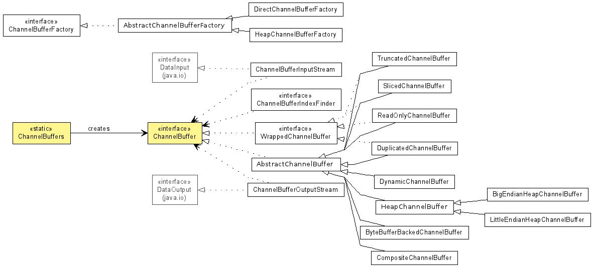 org jboss netty buffer (The Netty Project API Reference (3 2