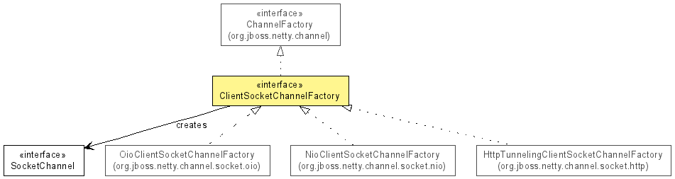 ClientSocketChannelFactory (The Netty Project API Reference