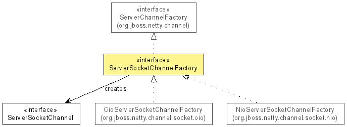 ServerSocketChannelFactory (The Netty Project API Reference (3 2 6