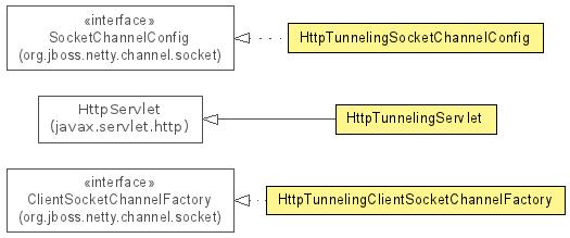 org jboss netty channel socket http (The Netty Project API Reference
