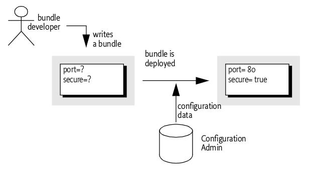 Jbossosgi user guide metatype service malvernweather Images