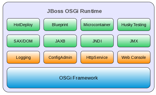 Chapter 3 jboss osgi runtime preconfigured profiles contain osgi bundles that logically work together a profile can be bootstrapped either as a standalone server or embedded in some malvernweather Gallery