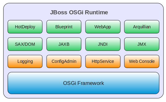 Chapter 3 jboss osgi runtime preconfigured profiles contain osgi bundles that logically work together a profile can be bootstrapped either as a standalone server or embedded in some malvernweather Image collections