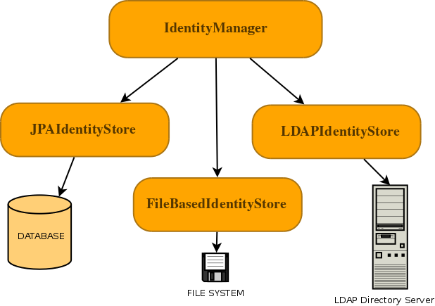 Chapter 3  Identity Management